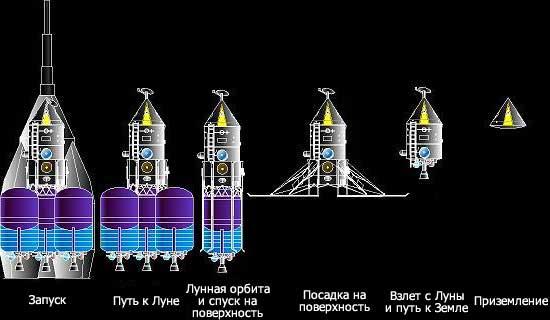 Кстати.  А каков будет облик перелетно-посадочного модуля для прямой схемы, если, допустим, есть сверхтяжелый...